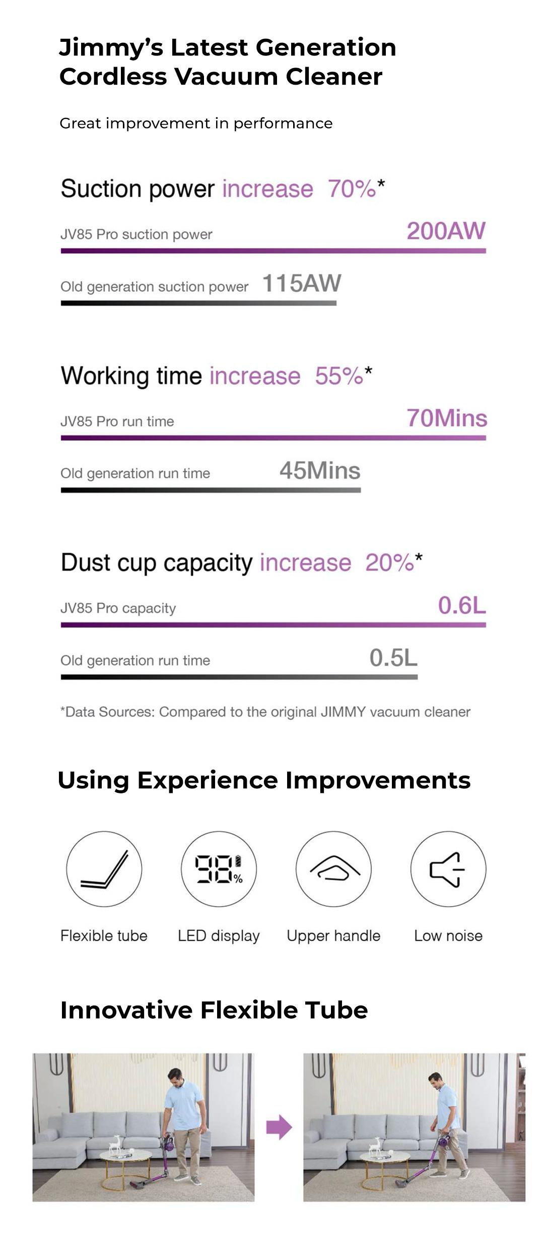 Xiaomi Jimmy Cordless Handheld Vacuum Cleaner JV85 Pro
